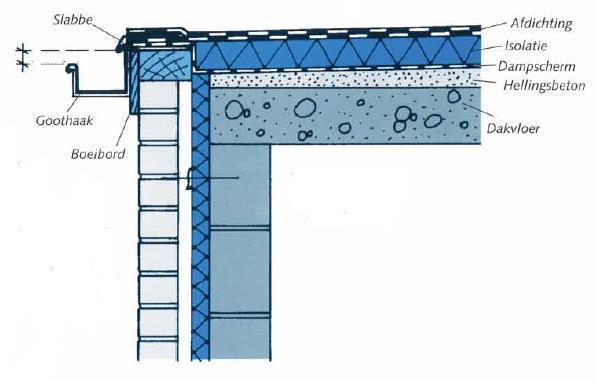 Voorzien van afvoer Dakwerken plat dak