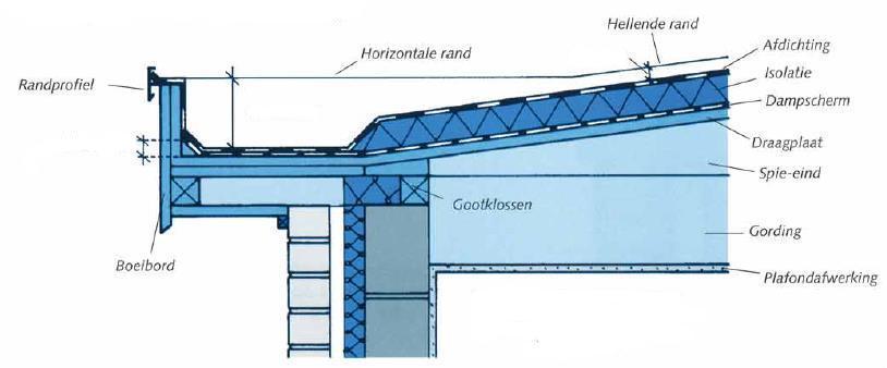 Voorzien van afvoer dakwerken plat dak - Hoe een vierkante salon te voorzien ...