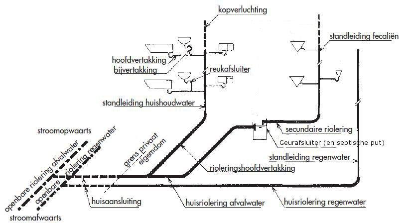 Plaatsen afvoerleidingen Voorbereidingen na ruwbouw (Technieken)