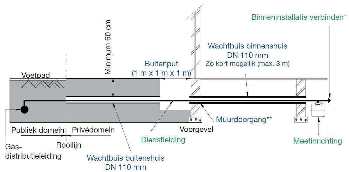 Voorziening Gas    Electriciteit    Tv    Water Ruwbouwwerken onder de grond