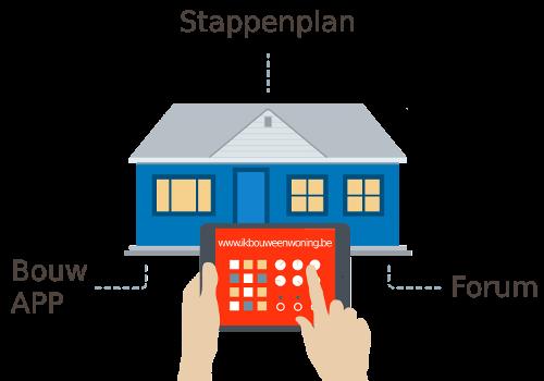 Stappenplan bouwen for Huis bouwen stappen